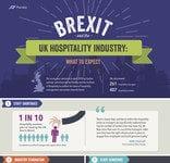 Hospitality industry UK