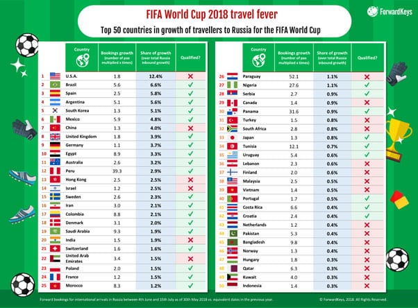 Most Visitors Including American Tourists Don T Need Visas To Russia When They Travel Watch The World Cup