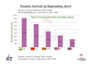 Nepal, Nepal Tourism witnesses encouraging growth, Buzz travel | eTurboNews |Travel News