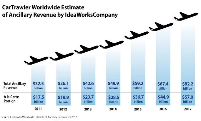 Airline ancillary revenue projected to reach $92.9 billion in 2018