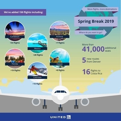 United Airlines expands spring schedule