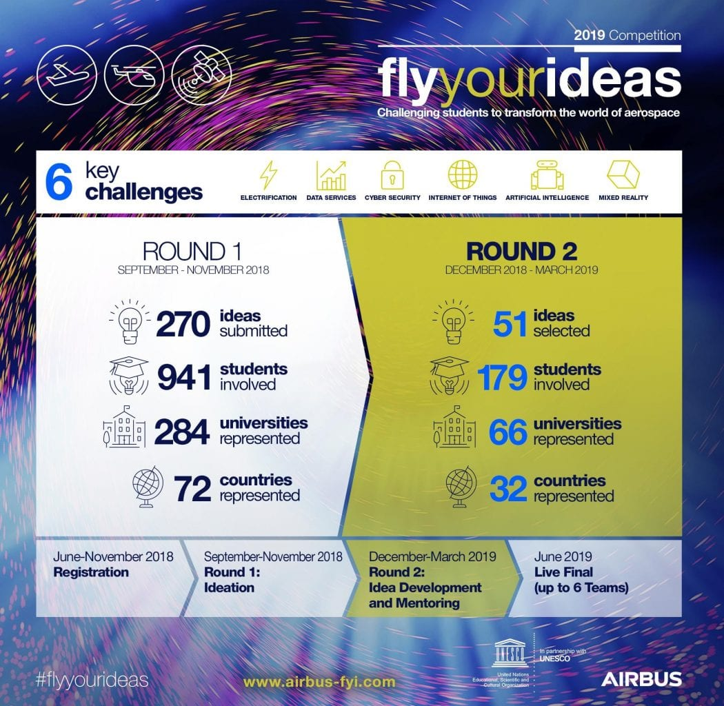 , Airbus selects 51 teams for Fly Your Ideas global competition, Buzz travel | eTurboNews |Travel News