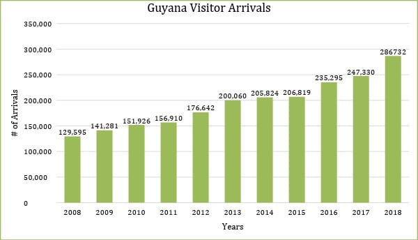 , Guyana  Visitor Arrival : 16% increase, Buzz travel | eTurboNews |Travel News