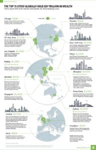 , No surprises: New York, London and Tokyo top the list of world's 15 richest cities, Buzz travel   eTurboNews  Travel News