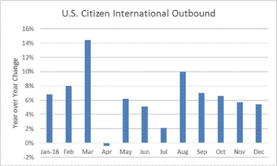 US citizen international departures up 6% in 2018