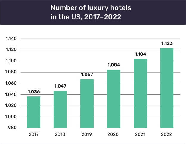 Number of luxury hotels in the US to reach 1,123 by 2022