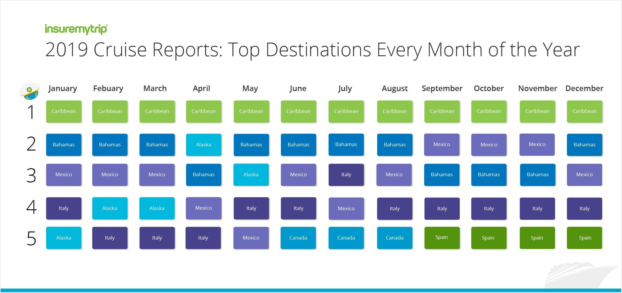 , 2019 Cruise Report: Top destinations month by month, Buzz travel | eTurboNews |Travel News