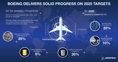 , Boeing unveiled successful environmental strategy results, Buzz travel   eTurboNews  Travel News