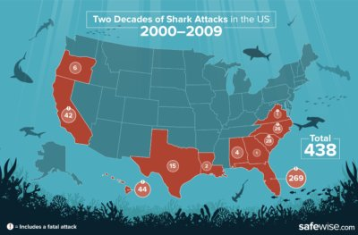 Hawaii ranks #2 in America for shark attacks over past two decades