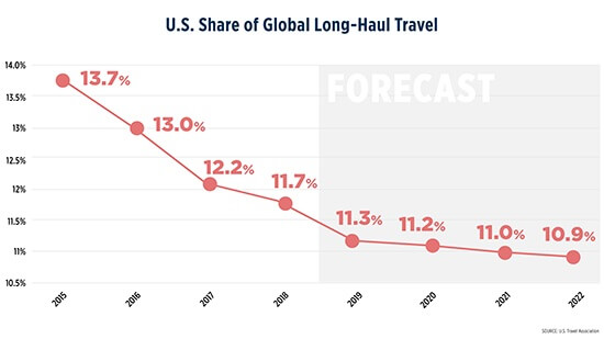 US decline in international travel market share to continue through 2022