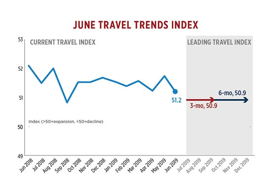 US travel posts worst overall performance in nine months