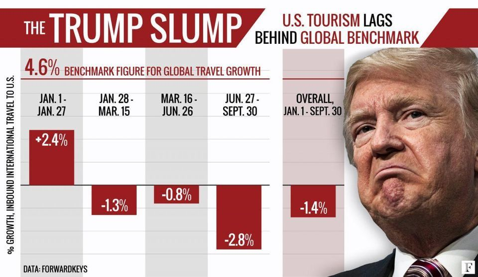 U.S. Travel Industry on impeachment of President Trump
