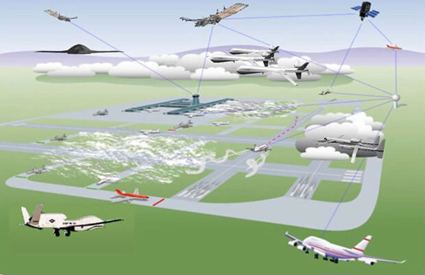 Need for Air traffic management systems