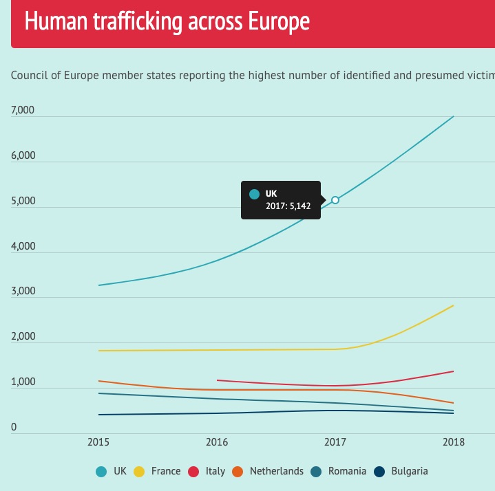 Anti human trafficking experts note 44% rise