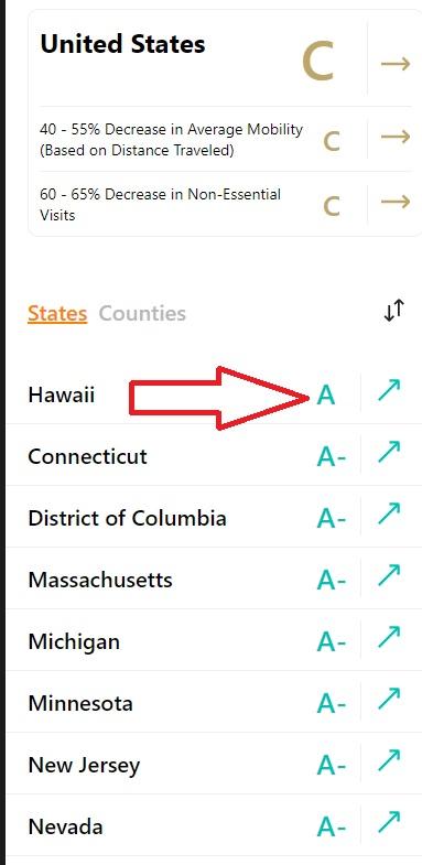 Hawaii perdió su puntaje perfecto para el distanciamiento social a DC